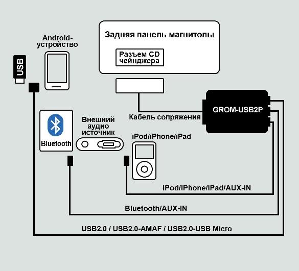 Диаграмма подключений для USB адаптера USB2P