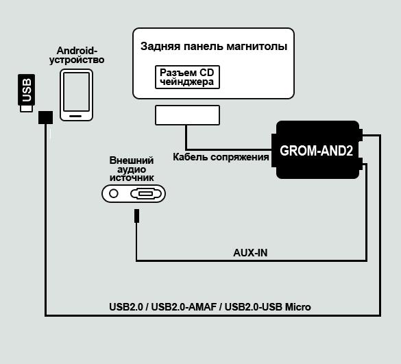 Как к магнитоле подключить usb схема
