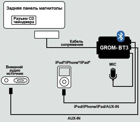 Диаграмма подключения для bluetooth адаптера GROM-BT3